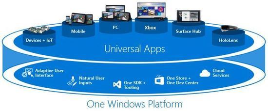 微软的UWP策略(图源:Microsoft Docs)