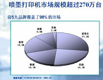 彻底调查 2002 03中国IT产业年度报告 多图表图片