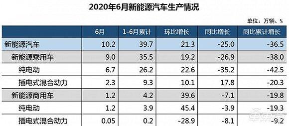 中汽协:上半年汽车产销量超1000万台,同比下滑17%表现超预期