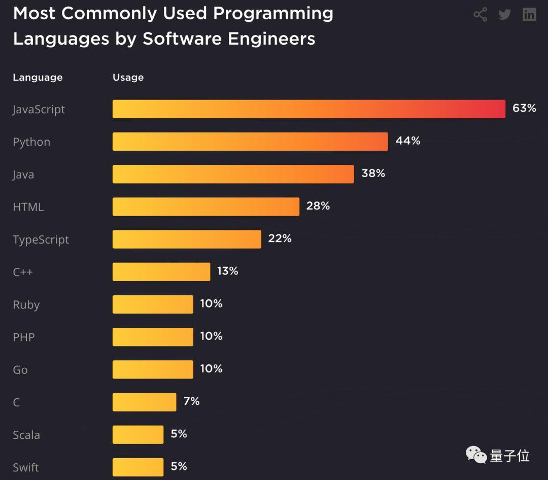 软件工程师就业新趋势:10年以上经验面试机会反倒少,VR/AR需求