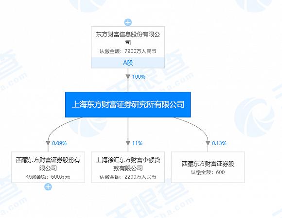 投顾业务存四大违规,东方财富证券研究所被责令整改(最新发布)