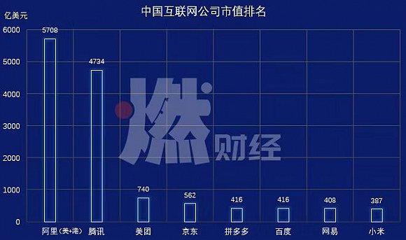 中国互联网公司市值对比图(数据截至2月29日)制图 / 燃财经