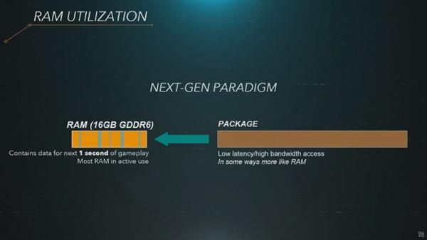 索尼PS5最大亮点要属SSD硬盘:825GB闪存要当825GB内存用