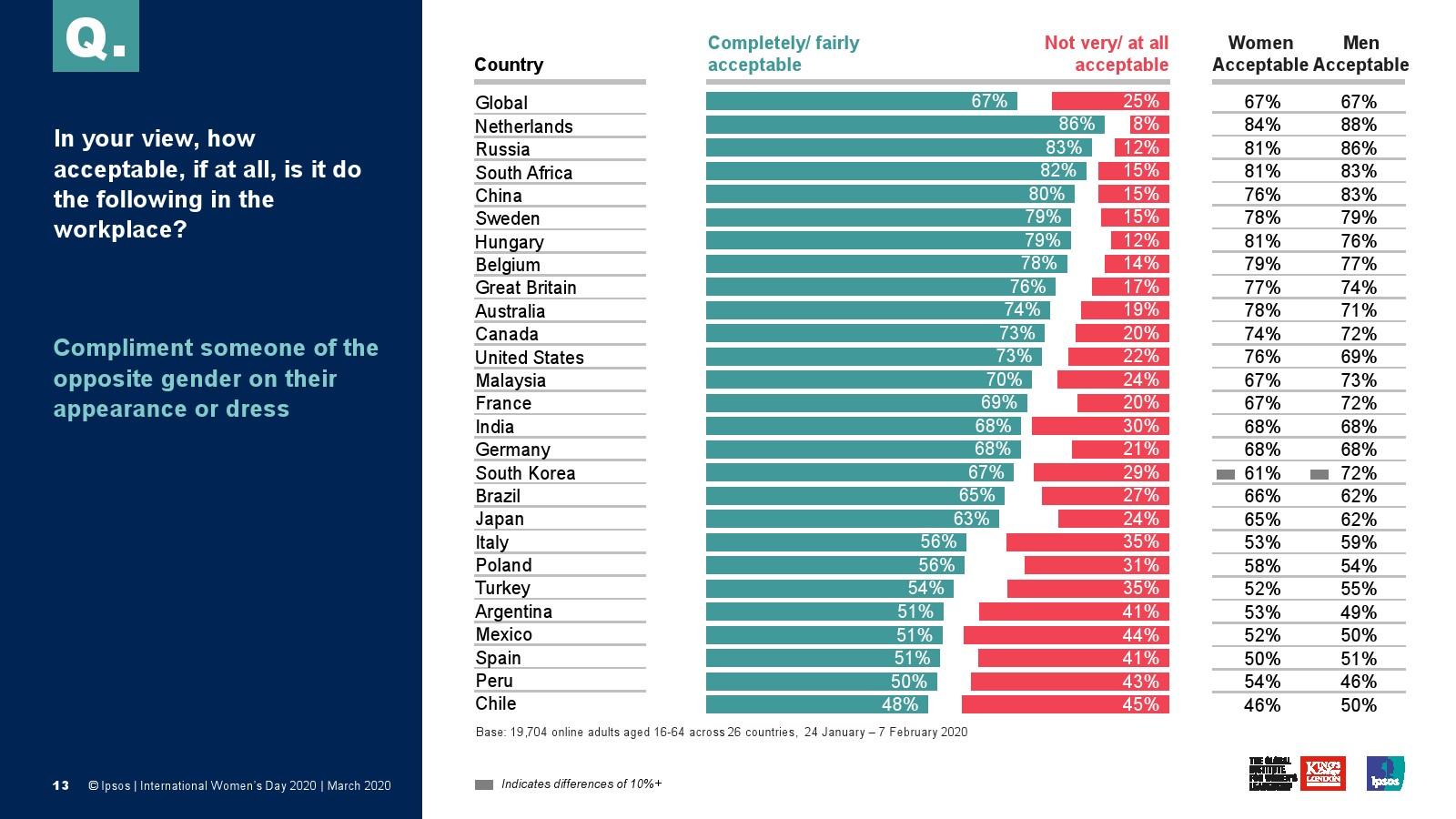 益普索:全球职场性别平等调查报告