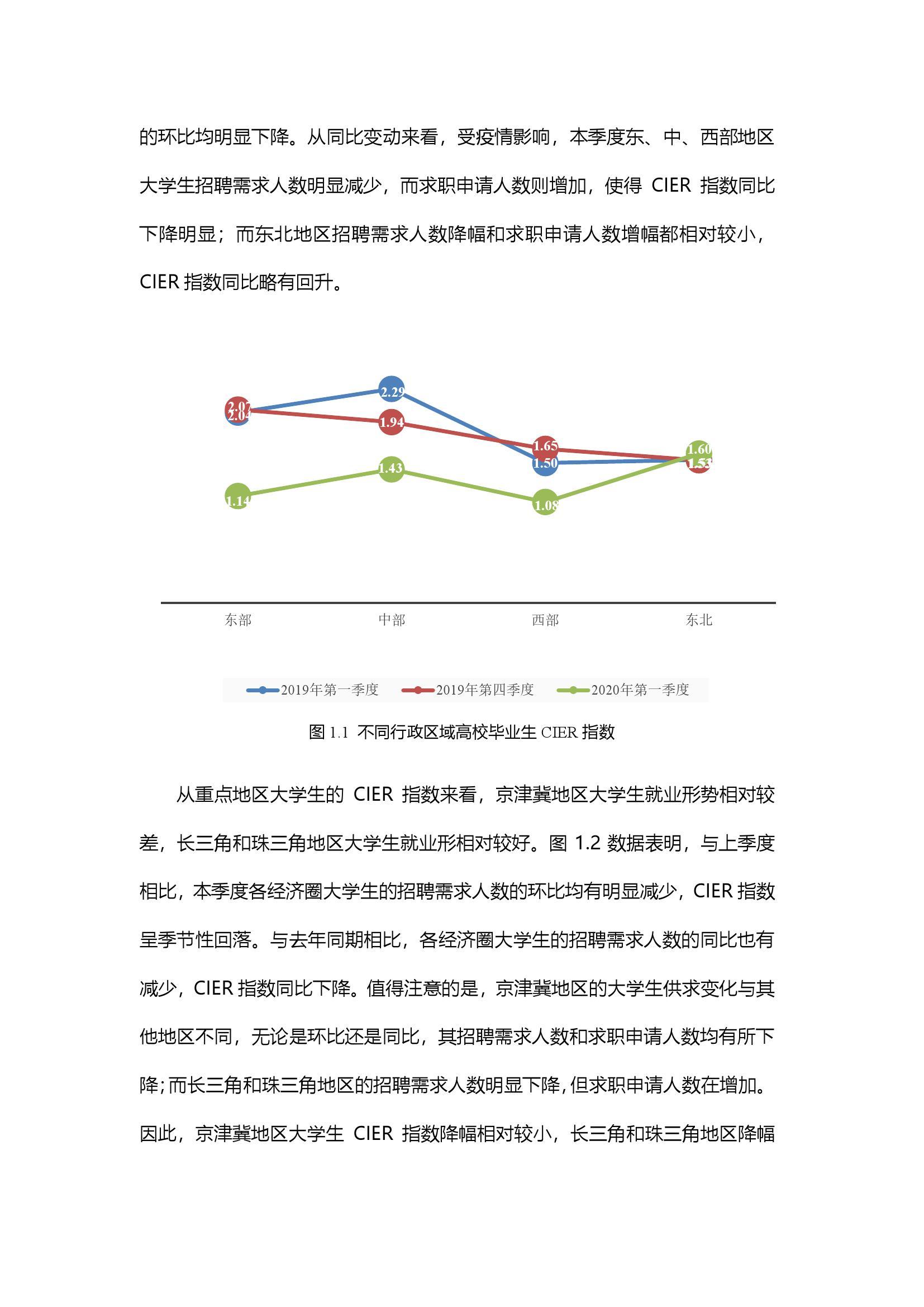 中国人民大学智联招聘:2020年大学生就业力报告