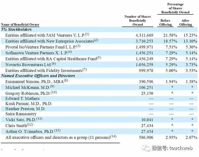 生物医药企业Akouos美国上市:涨29% 市值6亿美元