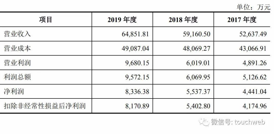 美瑞新材深交所上市:市值30亿 王仁鸿为实际控