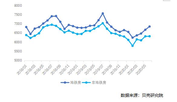 2020年北京毕业生租房指南 地铁10号线、6号线性价比最高