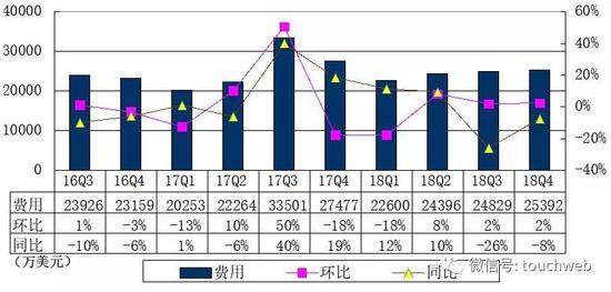 搜狐财报图解:全年营收18.8亿美元 同比减亏超20%