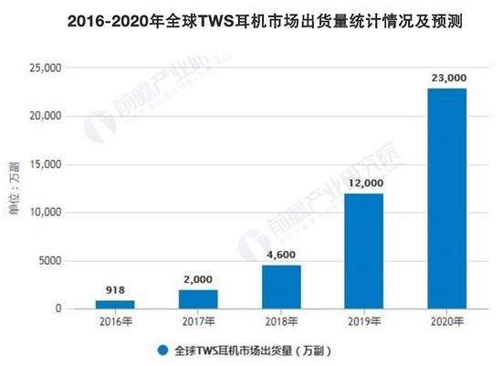 ▲2016-2020年全球TWS耳机市场出货量统计情况及预测(来源:Counterpoint Research)