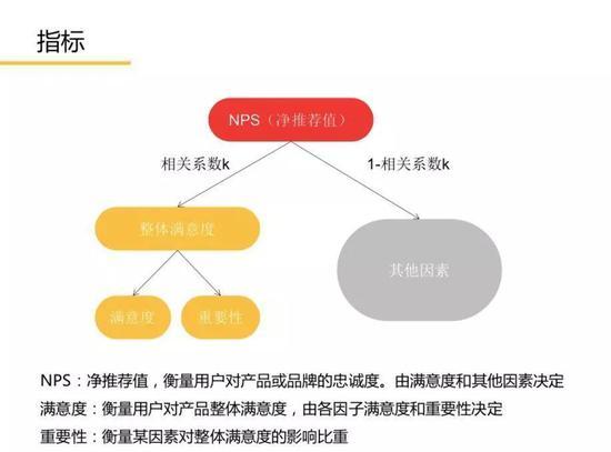 关于NPS,还有一套复杂的算法