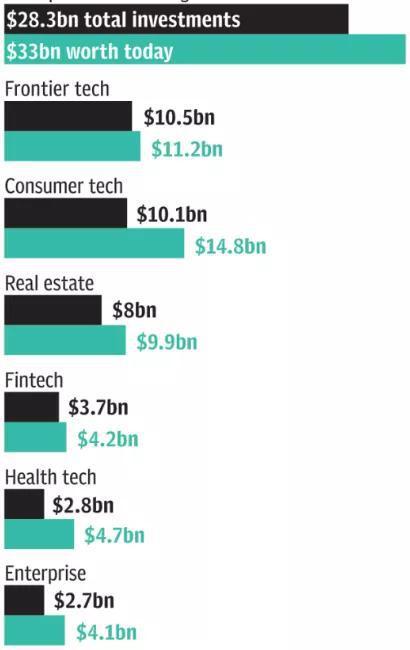 """WeWork和优步赔了多少?软银交出""""首亏""""账单"""