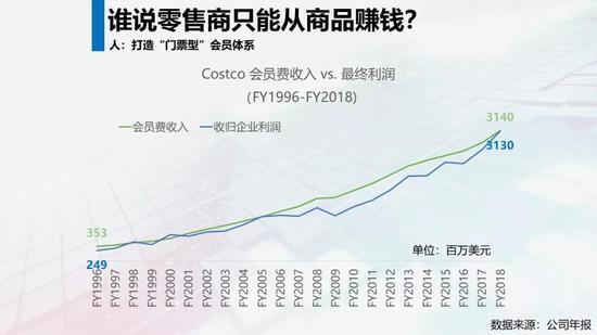 Costco的会员费和最终净利润对比