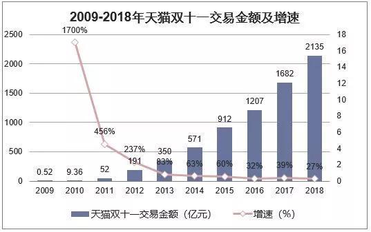 图 / 华经情报网