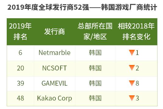中国游戏发行商,或许已经成为了全球的No.1