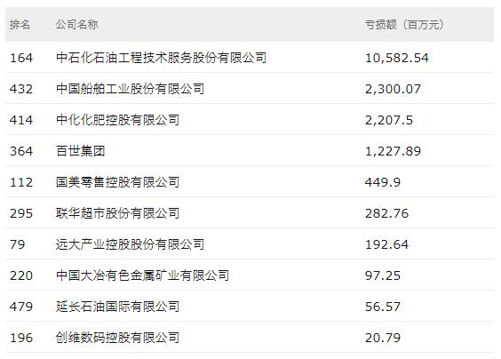 2018年财富中国500强亏损google 代理 2017公司仅10家:国美创维上榜