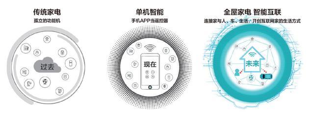 小米生态链企业云米上市了,能打破智能家居僵