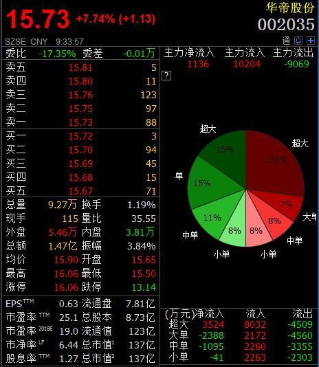 法国队夺冠!华帝股份大涨近8%怎么找到微商代理商,正式启动退款流程