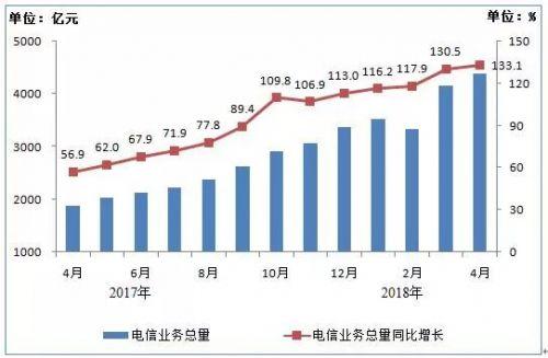 4月电信业务收入4431亿元 手机上网流量达154亿G