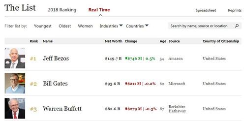 世界首富贝减肥产品代理加盟微商索斯身家1500亿美元:打破前首富盖茨纪录