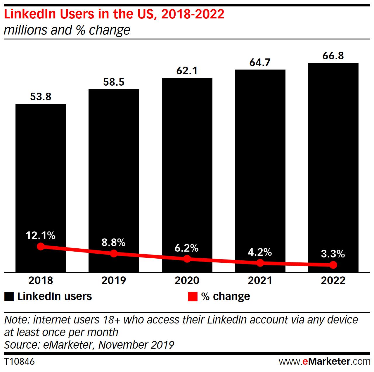 eMarketer:2020年领英美国用户将增长至6210万人