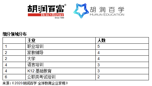 胡润全球教育企业家榜:中国上榜人数过半 包揽前三