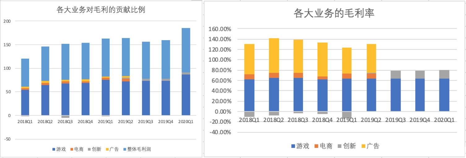 网易各大业务对毛利的贡献及毛利率情况,制图:36氪 数据来自公司财报