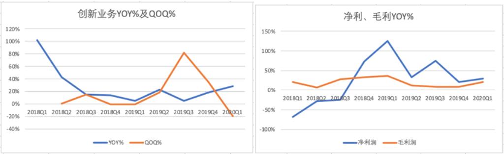 网易创新业务板块YOY%及QOQ%,总净利毛利YOY% 制图36氪 数据均来自公司财报