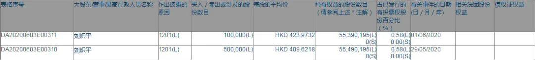 腾讯总裁刘炽平再度减持 腾讯股价被高估了吗?