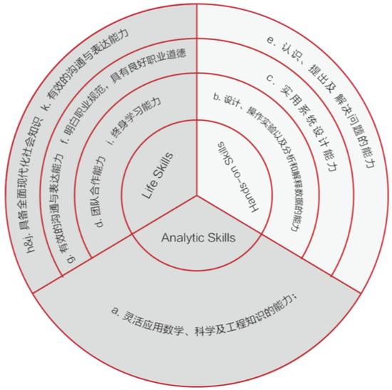 图 14 ABET 2000 工程领域的完整人才标准