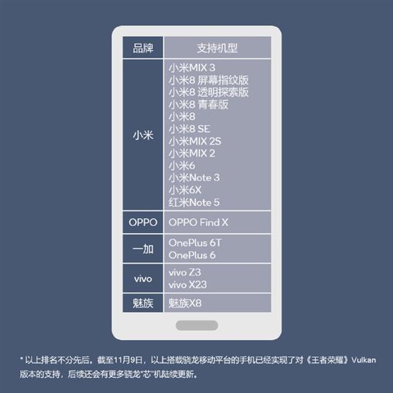 18款手机支持《王者荣耀》Vulkan版:小米独占12款 股票行情