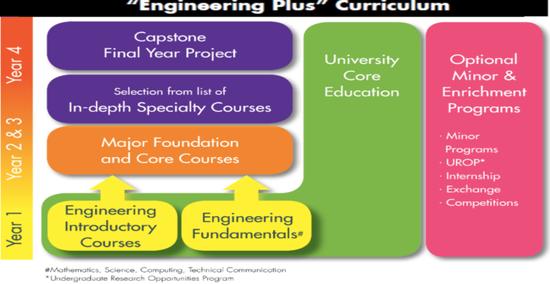 图8 港科大ECE系新的4年课程体系