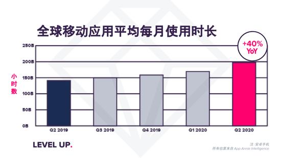 应用安妮:2020年第二季度 全球移动应用使用量激增40%