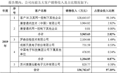 揭秘华为创投版图:一年出手12笔 单笔最高1亿元