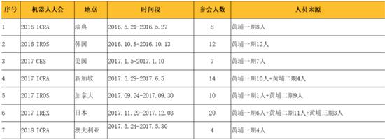 表2 各年级学生参加机器人领域国际知名学术会议统计列表