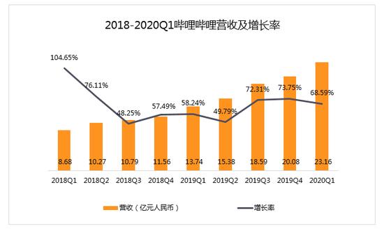 (数据来源:财报 创业邦制表)