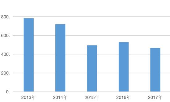 (娃哈哈2014—2017年营收图表)