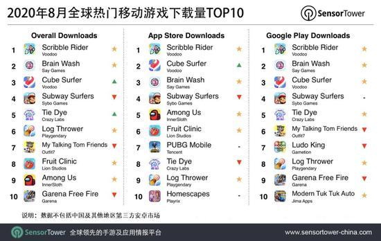 Sensor Tower:Scribble Rider位列8月全球移动游戏下载榜榜首
