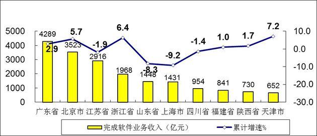 图7 2020年1-4月软件业务收入前十位省市增长情况