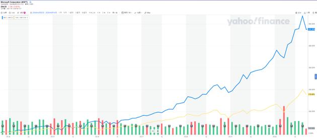 2014年至今微软股价走势图(蓝线)