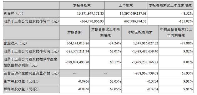 乐视网第三季度营收3.64亿元 净亏损3.86亿元
