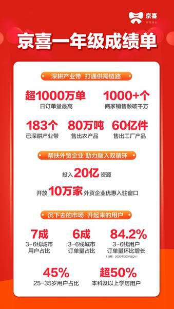 京喜上线一年已布局183个产业带 70%用户来自三至