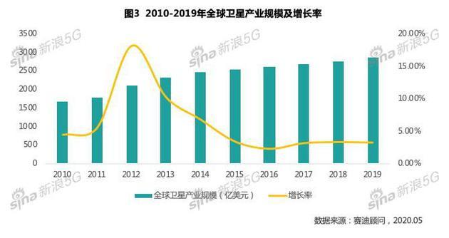 重磅!《中国卫星互联网产业发展研究白皮书》