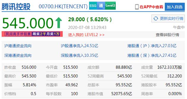 腾讯控股涨超5%续刷历史新高 市值突破5.2万亿港