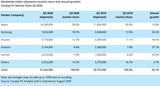 国外分析机构:二季度平板出货量增加26% iPad大卖1430万台