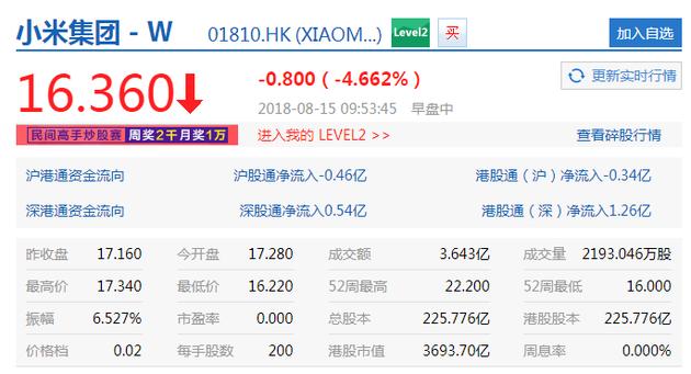 小米股价再度跌破发