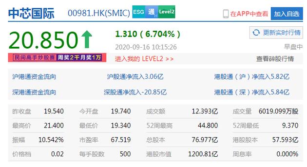 中芯国际港股涨超9% 称已按相关规定向美方申请继续供货