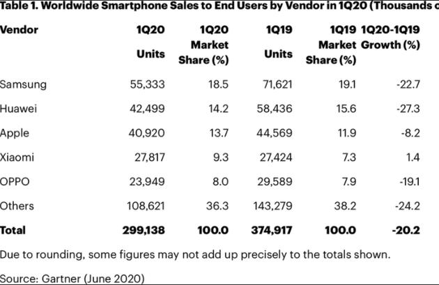 2020年一季度全球智能手机整体销量下降20% iPhone降8%