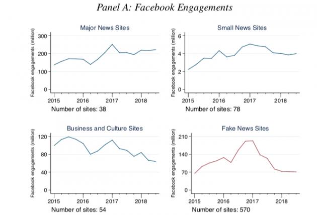 研究:Facebook正在打赢假新闻战争