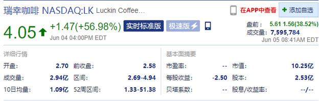 瑞幸咖啡盘前涨幅扩大至38.52%,报5.6美元/股